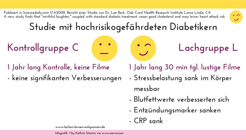 Diabetikerstudie und Lachen Grafik Kathrin Stamm via canva.com
