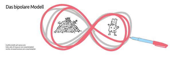 Grafik erstellt auf canva.com Unter Verwendung der Grafiken Stressed woman and pile of treasure von Lineartest. Das bipolare Modell im EMDR. Warum Ressourcenarbeit das A und O im Coaching ist.