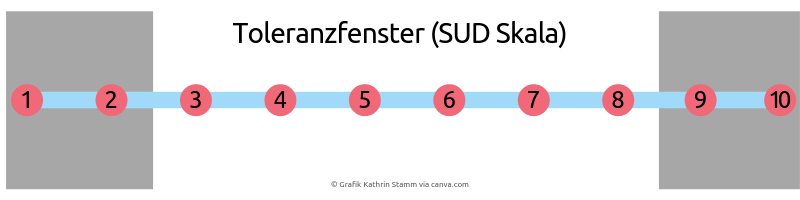 Grafik Kathrin Stamm via canva.com Das Toleranzfenster im Coaching. EMDR Coaching. Sud Skale.
