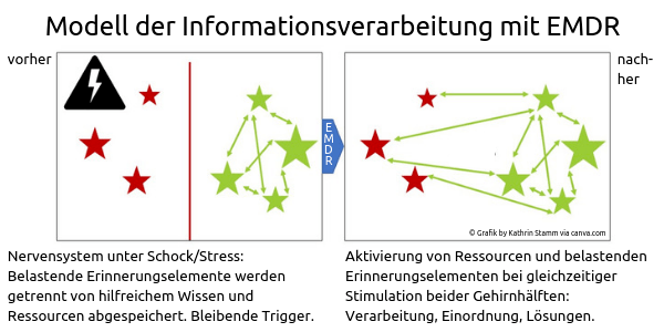 Copyright Grafik by Kathrin Stamm via canva.com. Informationsverarbeitung mit EMDR