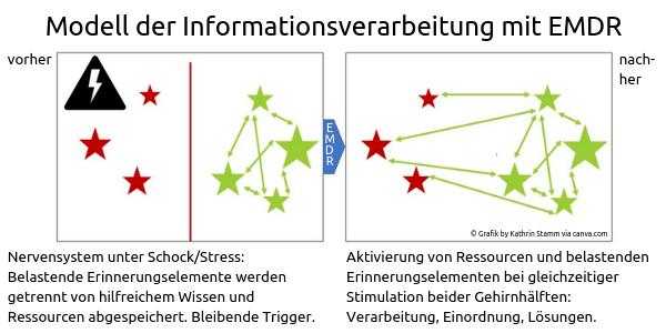 Copyright Grafik by Kathrin Stamm via canva.com. Informationsverarbeitung mit EMDR