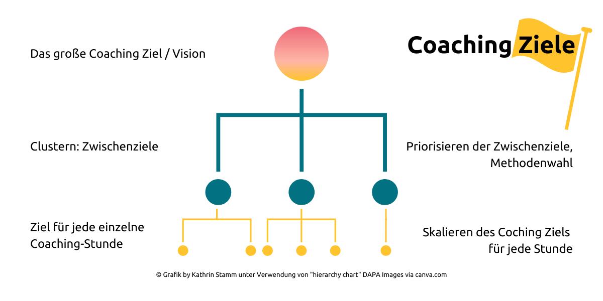 """Infografik Coaching Ziele © Grafik by Kathrin Stamm unter Verwendung von """"hierarchy chart"""" DAPA Images via canva.com"""