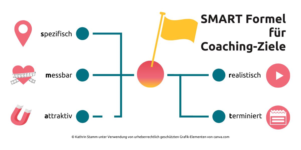 Grafik Smart Formel für wohlformulierte Ziele im Coaching by Kathrin Stamm mit Grafik Elementen von canva.com