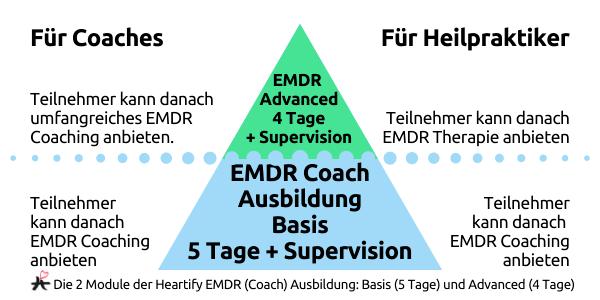 © Grafik 2020 by Kathrin Stamm via canva.com Module EMDR Coach Ausbildung Online