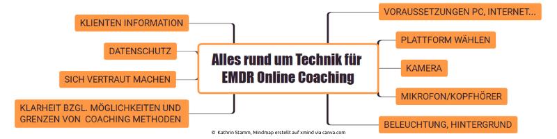 Überblick Technik für EMDR Online Coaching © Kathrin Stamm, Mindmap erstellt auf xmind via canva.com